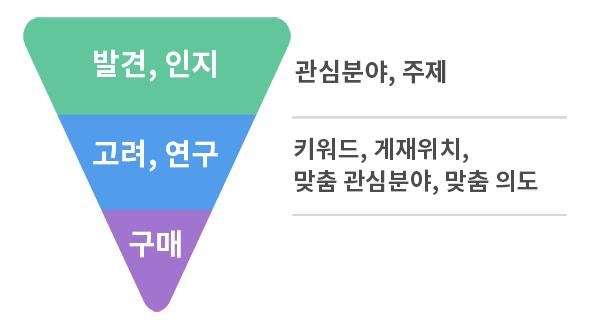 마케팅-펀널-단계-별-타겟팅