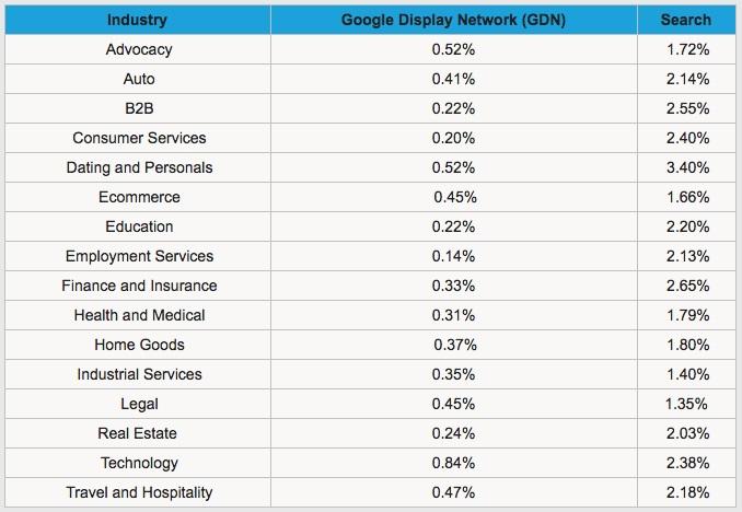 구글 Ads 산업 분류별 클릭률 검색 & 디스플레이 캠페인