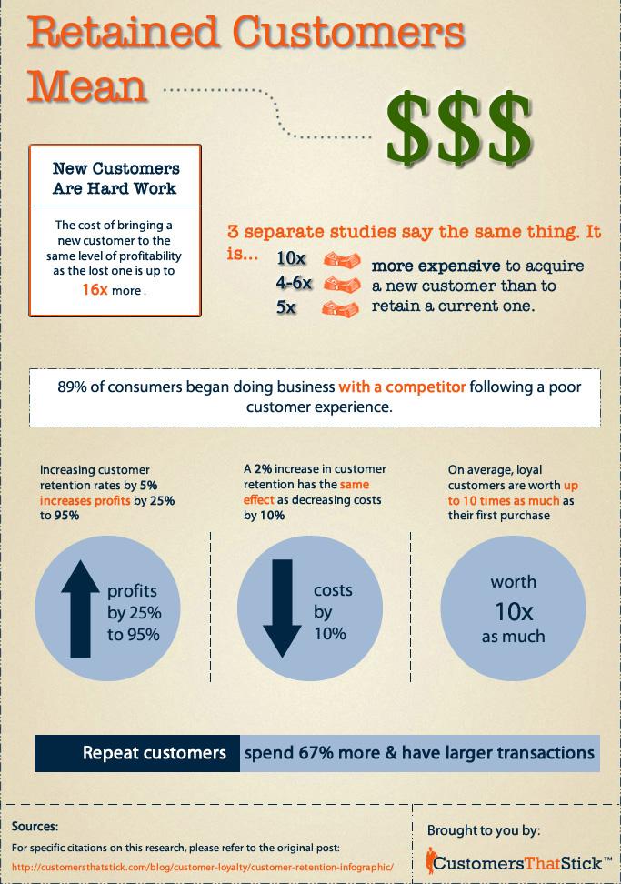 재구매의 중요성 – 비용은 낮추고 수익은 높인다