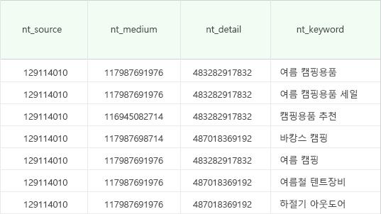 스마트스토어-사용자정의채널-보고서-검색광고_치환변수-사용